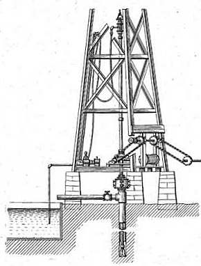 By the early 1900s, rotary drilling introduced the hollow drill stem that enabled broken rock debris to be washed out of the borehole. It led to far deeper wells.