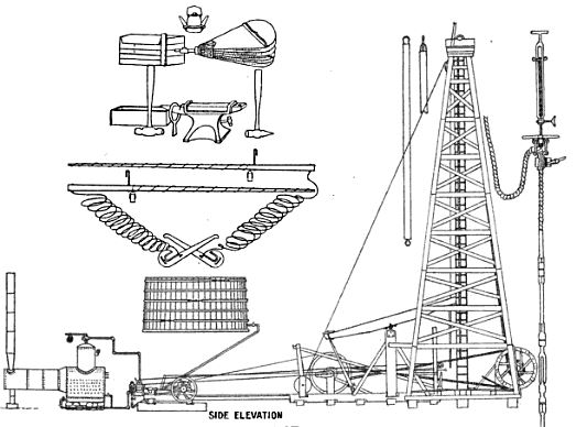 oil well drilling technology